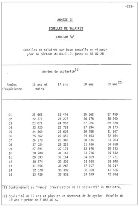 Echellessalariales83-85tableauA